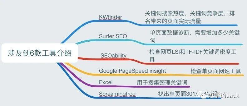 从谷歌SE0角度来看,我们的品牌独立站如何冷启动?