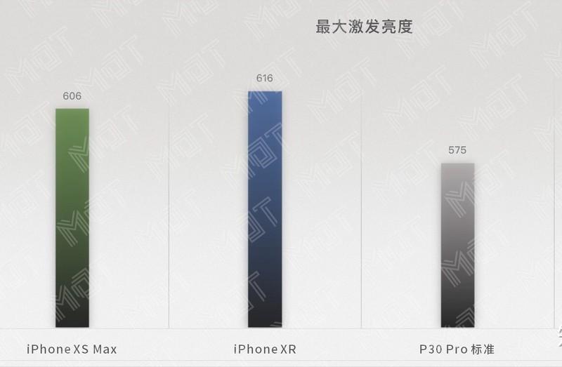 华为P30 Pro的屏幕怎么样?
