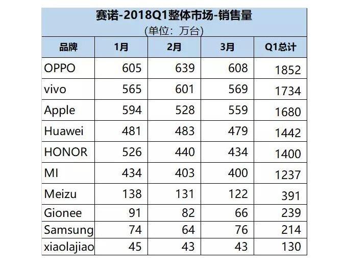 现在有没有2018年第一季度中国手机销量?