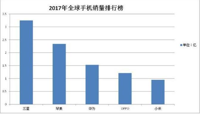 为什么现在年轻人都喜欢买OPPO和vivo,不再喜欢性价比高的小米了?