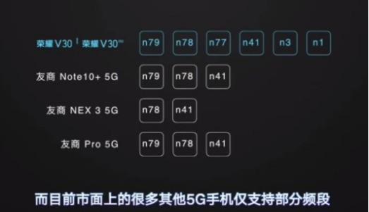 荣耀V305G是全频段支持的吗?