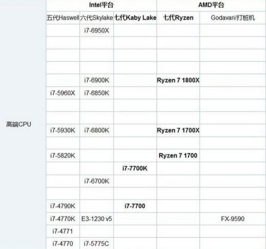 谁有17年5月CPU天梯图