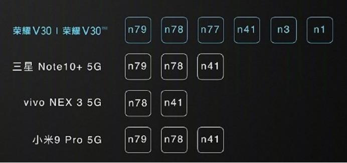 荣耀V30支持哪些5G频段?