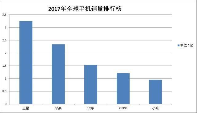 全球手机销量排行榜前20。