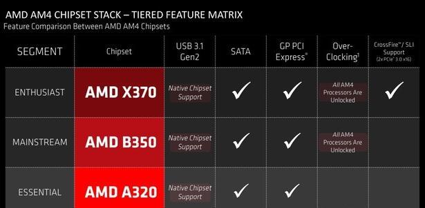 B350主板和X370相比差在哪?有必要多花几百买X370吗?