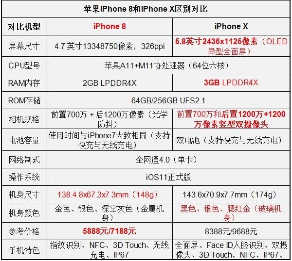 iPhoneX和iphone8对比评测?