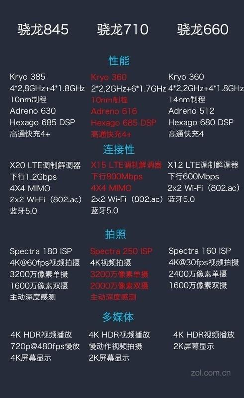 新发布的骁龙710处理器是一款什么性能级别的处理器?