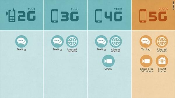 5G手机和4G手机有什么区别?5G手机有多快?5G手机都有什么提升?