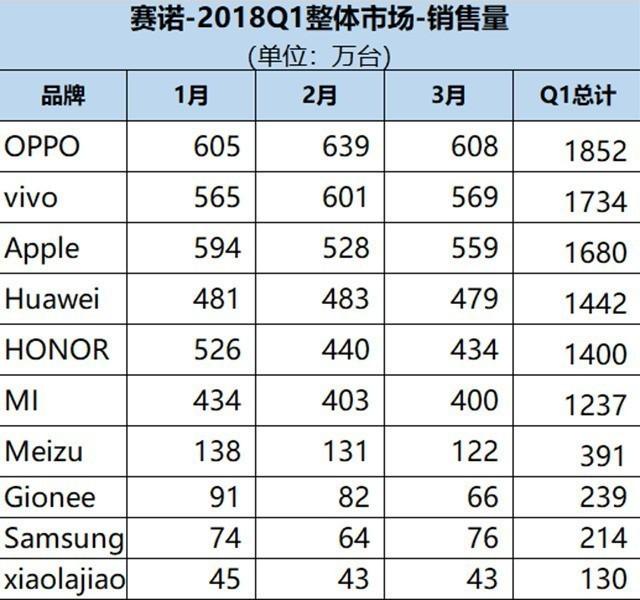 OPPO手机2018年国内市场第一季度销量第一?