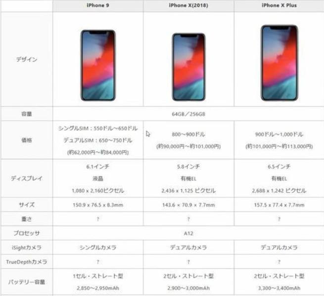 iPhone9和iPhoneXs哪个好?